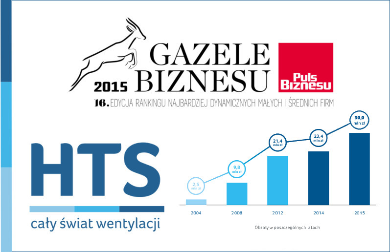 gazele2015
