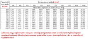 IRMARK - kanały oddymiajace FDI
